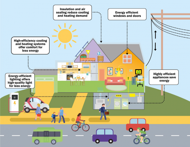 Illustration showing energy efficiency in a house - a long description is included below the image