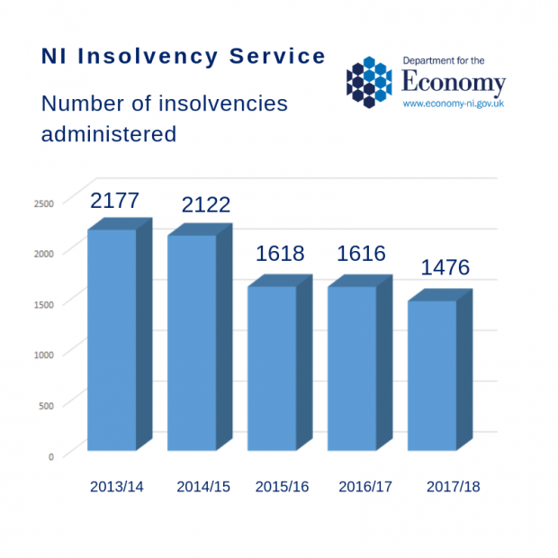 New cases of insolvency in Northern Ireland fell for the fourth consecutive year in 2017/18