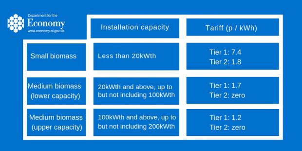 The future of the Non-Domestic Renewable Heat Incentive Scheme